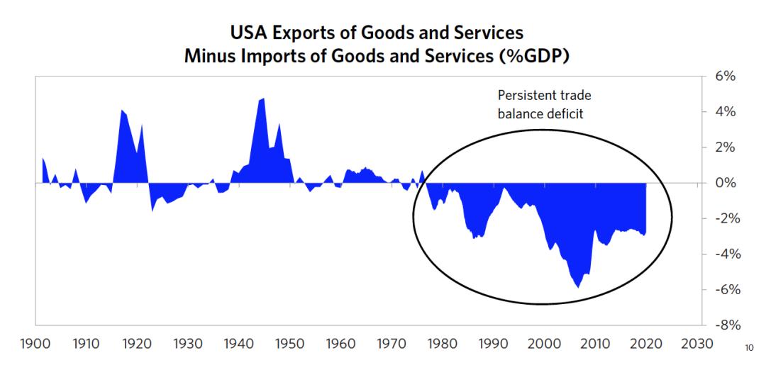 图12 美国商品和服务出口减去商品服务进口占GDP的比例