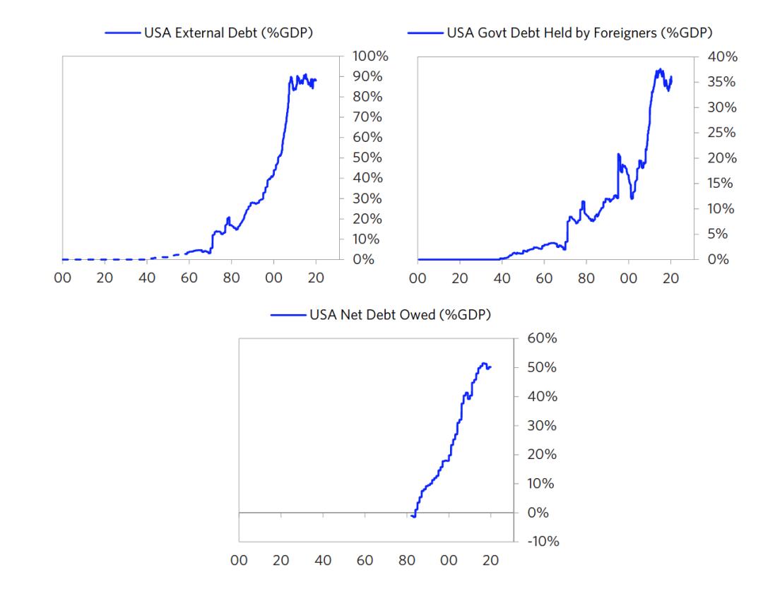 图14 美国债务占GDP的比例