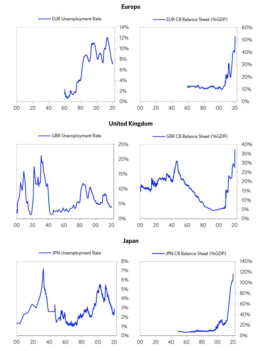 图10 美国、欧洲、英国和日本失业率与央行资产负债规模