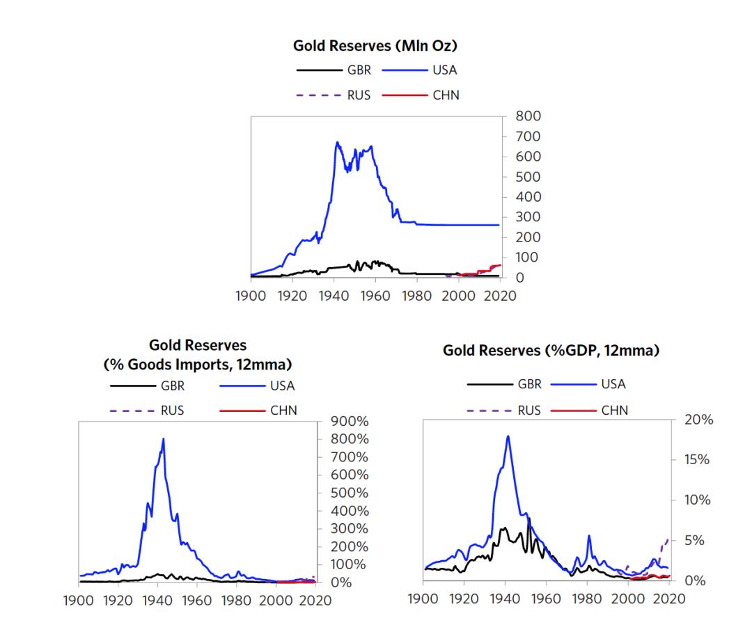 图15 主要经济体黄金储备