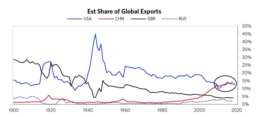 图11 主要经济体出口份额
