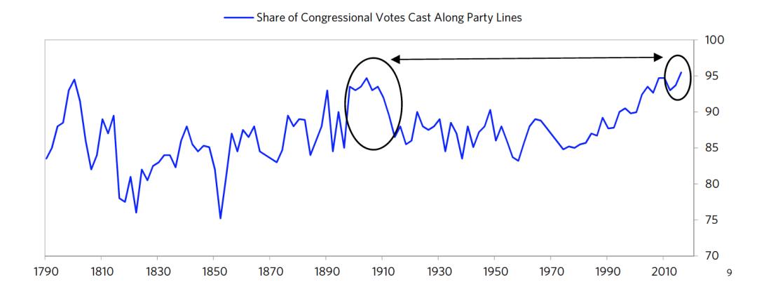 图9 按党派划分的国会投票份额