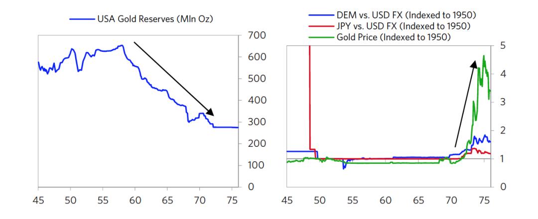 图3 美国黄金储备和美元汇率