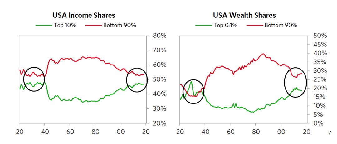 图7 美国收入与财富差距