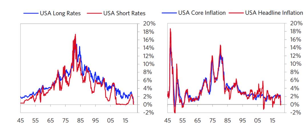 图4 美国通胀和利率