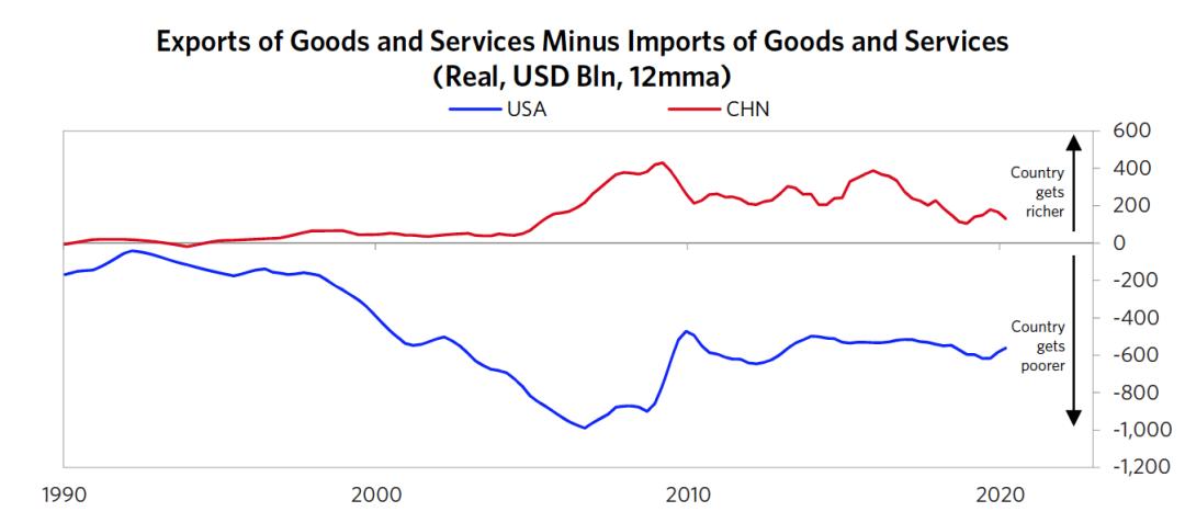 图5 商品和服务出口减去商品与服务进口