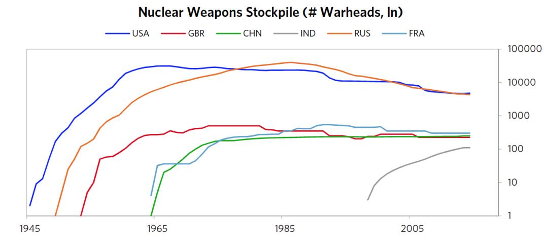 图2 核武器储备