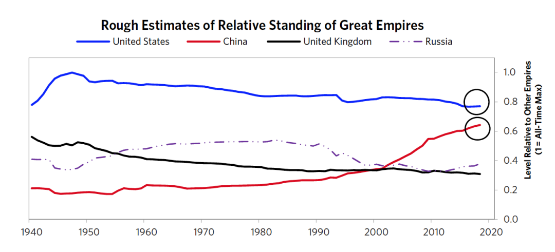 桥水达里奥论美元周期:美元衰落的宿命与中国的赶超_fxcm福汇可靠吗