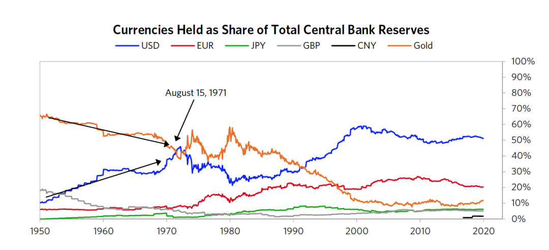 图17 持有的货币占央行储备中的份额