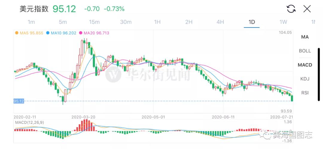 美元暴跌:如何看待美元走势与人民币汇率及股市的关系|INVAST