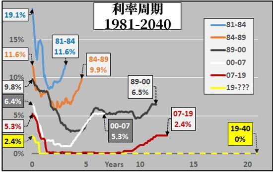 图解美联储利率周期:未来数十年都不会加息?_持仓报告
