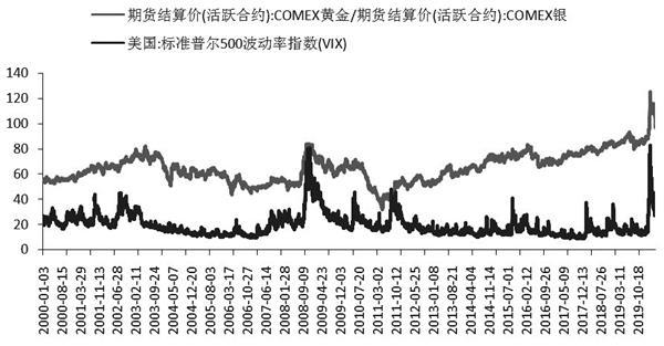 中信建投期货:金银比短线难大幅走低 还要等需求恢复