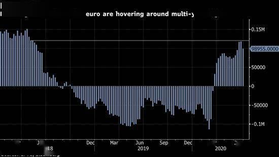 欧盟刺激计划推升欧元 分析师担忧投资者过于乐观_广西外汇开户
