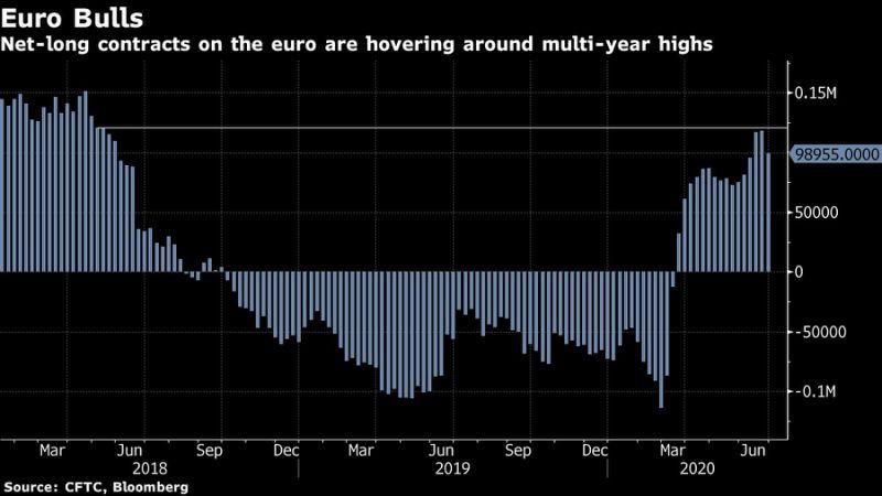 市场定价过高?投行机构对欧元看涨热情开始减弱-投炒金陷非法集资