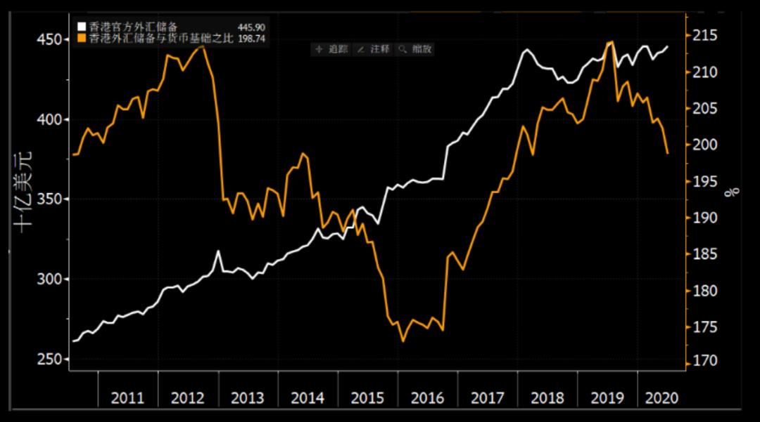 彭博经济学家曲天石:香港联系汇率何以会一如既往坚实稳定_外汇咨询