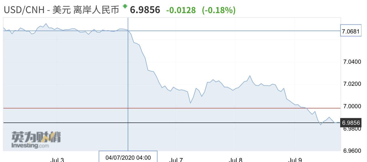 股市情绪高涨下人民币汇率升破7 下一步冲击6.8?,fx88