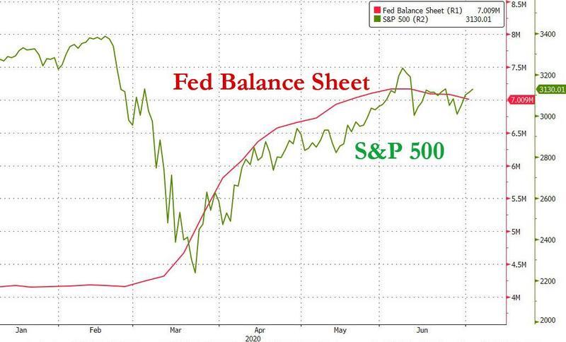 语出惊人!若市场状况持续好转 美联储或彻底停止购买资产?_外汇赚增金返佣