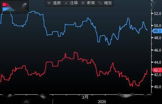 为什么如果拜登大选获胜 欧洲经济就会被看好?|东航金融(香港)