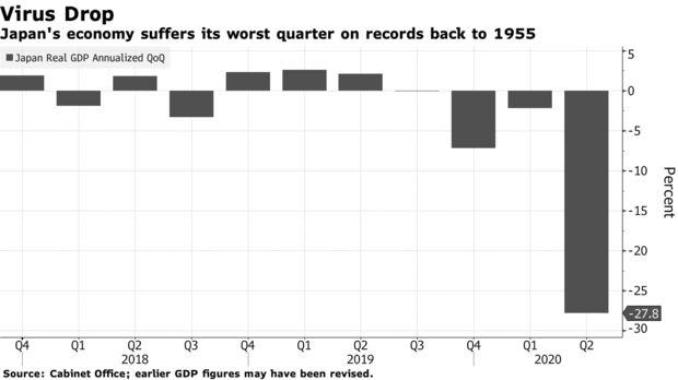 日本二季度GDP骤降27.8% 创1955年有纪录以来最大萎缩幅度!|亨达外汇