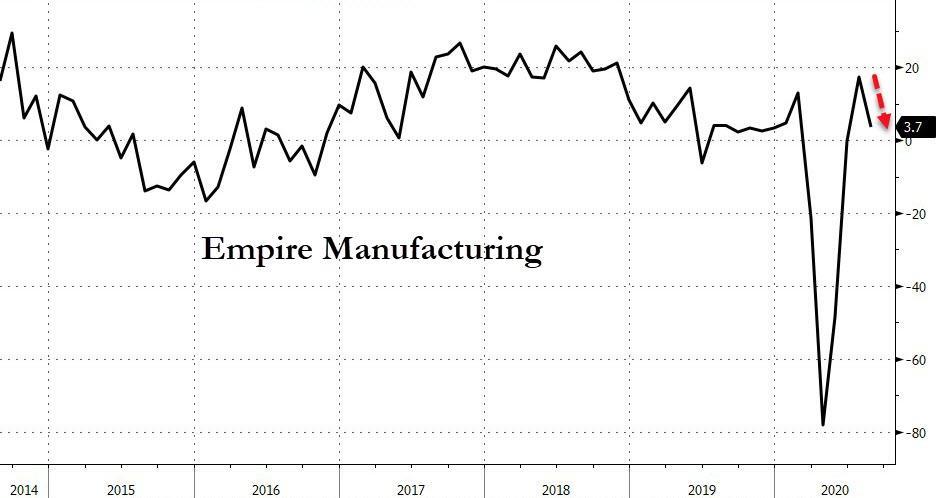 美国V型复苏幻想破灭?8月纽约联储制造业指数大幅下滑-股票型基金排名