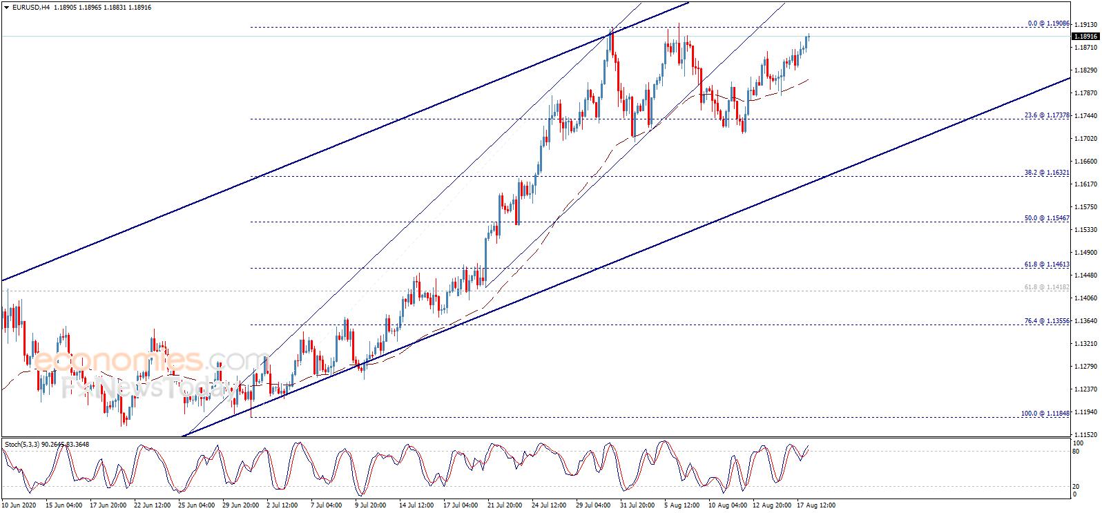 金价恐在新一轮大涨边缘 欧元、英镑和黄金交易分析-ava爱华