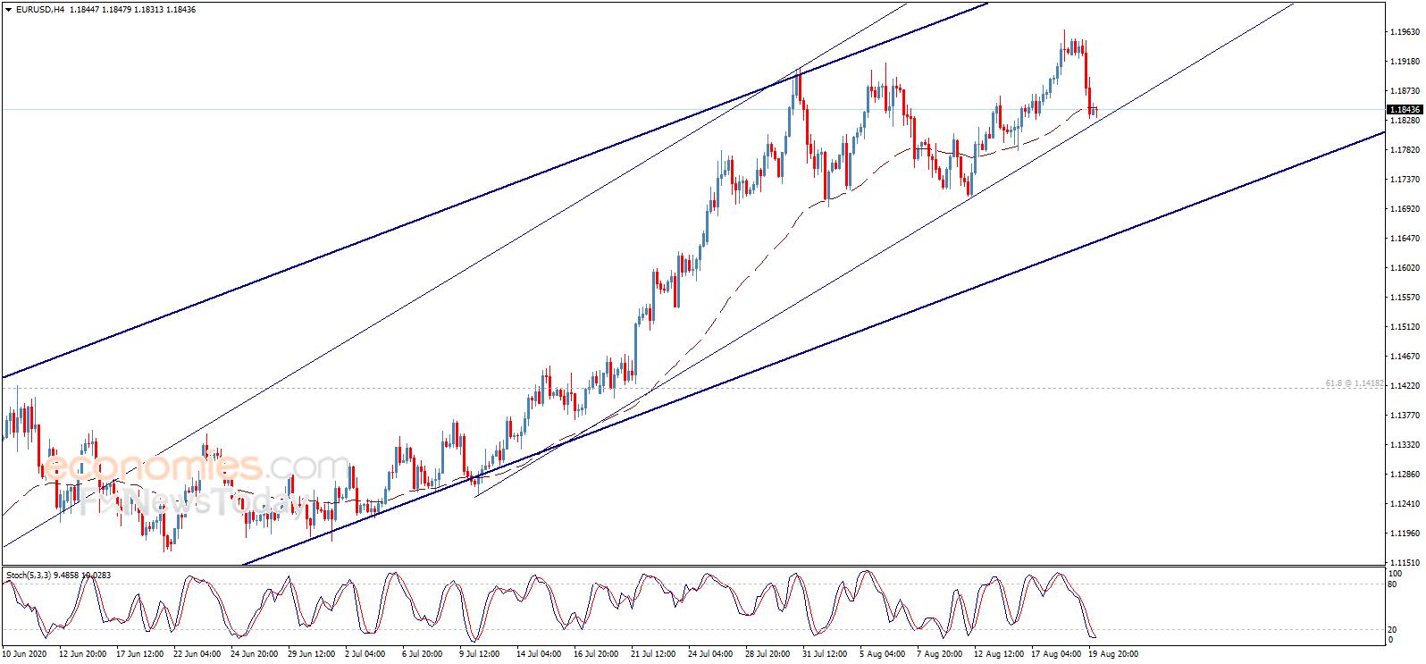 金价恐要跌 欧元、英镑、日元和黄金日内交易分析,货币型
