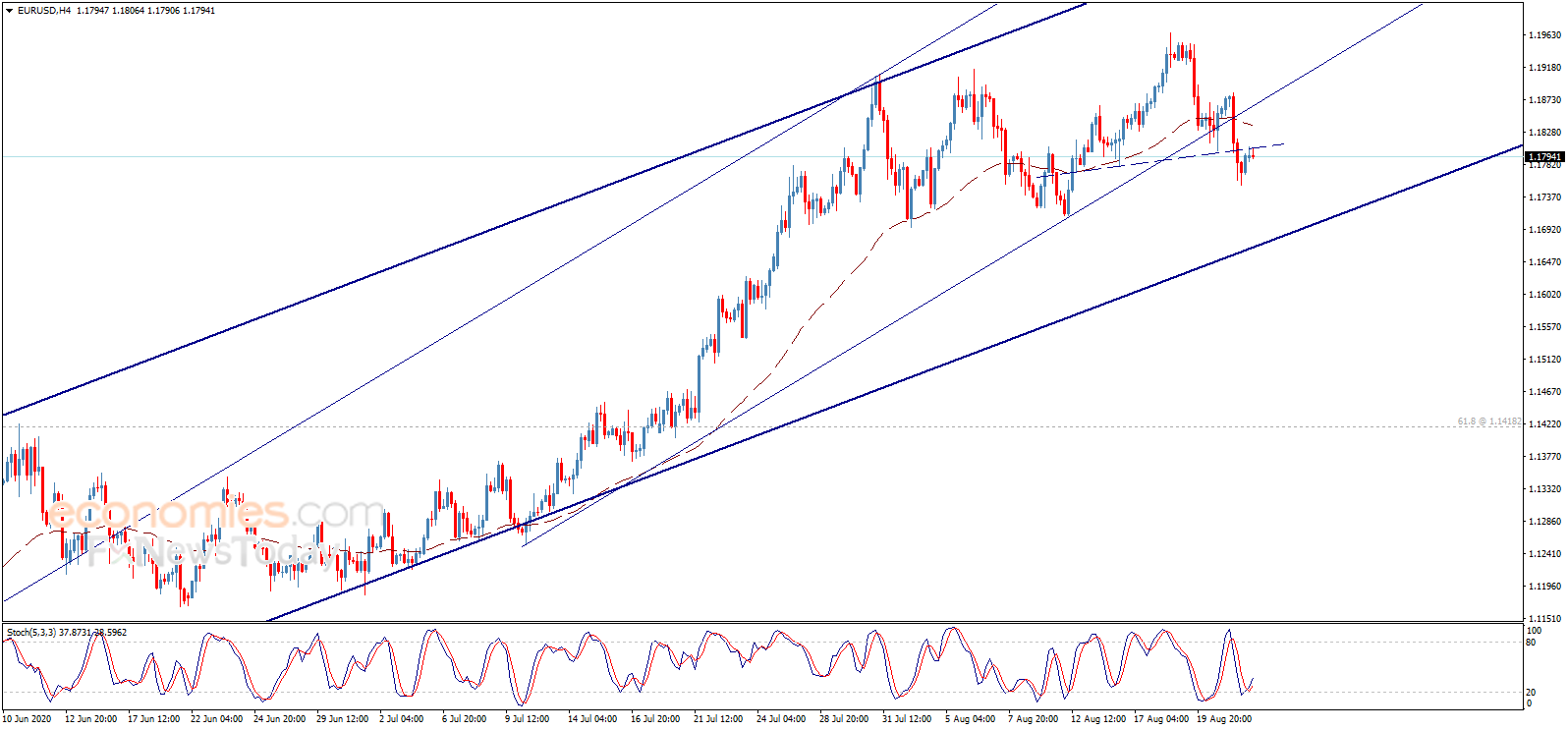 欧元、英镑、日元和黄金最新日内交易分析+微博外汇交易