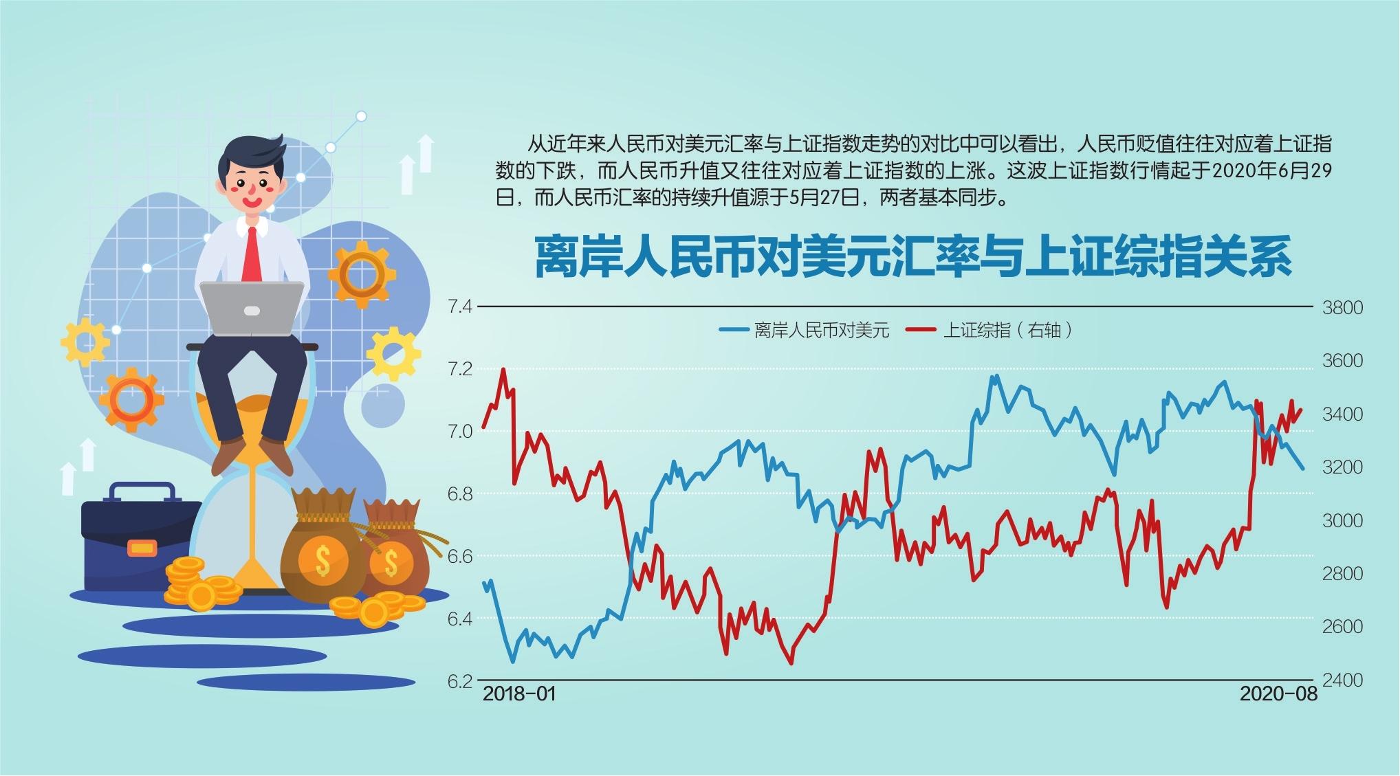 经济逐步修复 在岸、离岸人民币对美元升破6.85|经济指标