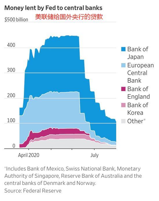 疫情再次提醒人们:美联储是全球最后贷款人-郭广昌失联