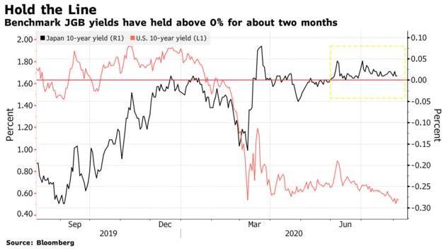 全球负收益率债券规模激增之际 日债收益率却开始逆势持稳!+黄金外汇平台代理