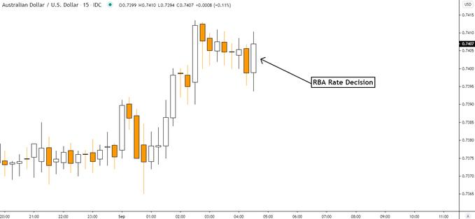 澳洲联储维持利率不变!澳元反应平淡徘徊0.74关口附近-AMD