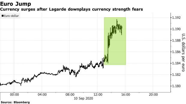 欧元兑美元升至一周高位 拉加德淡化汇率走强忧虑-UFX Markets