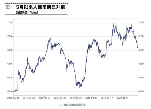 人民币升值道路不平坦 能否利好支撑股市?-高级波段交易