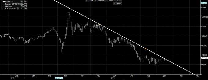 这一押注开始出现:若大选陷乱局 美元将有望摆脱颓势|外汇交易员