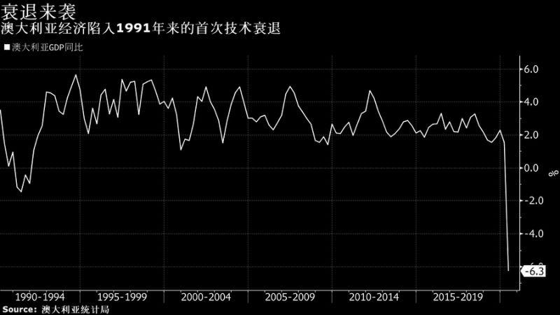 澳元升势恐暂告段落?澳大利亚经济29年来首次陷入衰退|外汇科学院