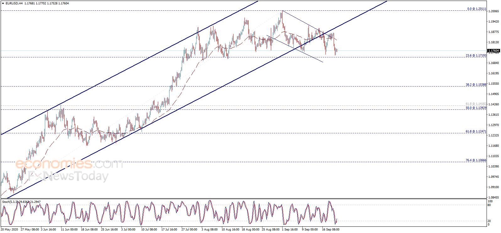 金价恐再大跌 欧元、英镑、日元和黄金交易分析-外汇交易网址
