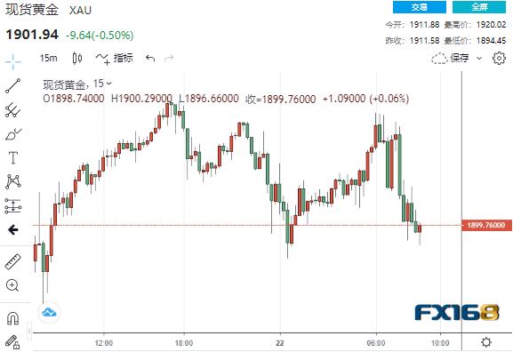 (现货黄金15分钟走势图,来源:FX168)