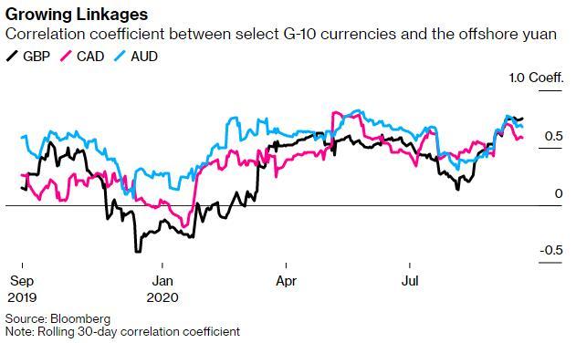 美元主导地位遭侵蚀!汇丰:人民币在全球汇市影响力与日俱增-如何成为操盘手