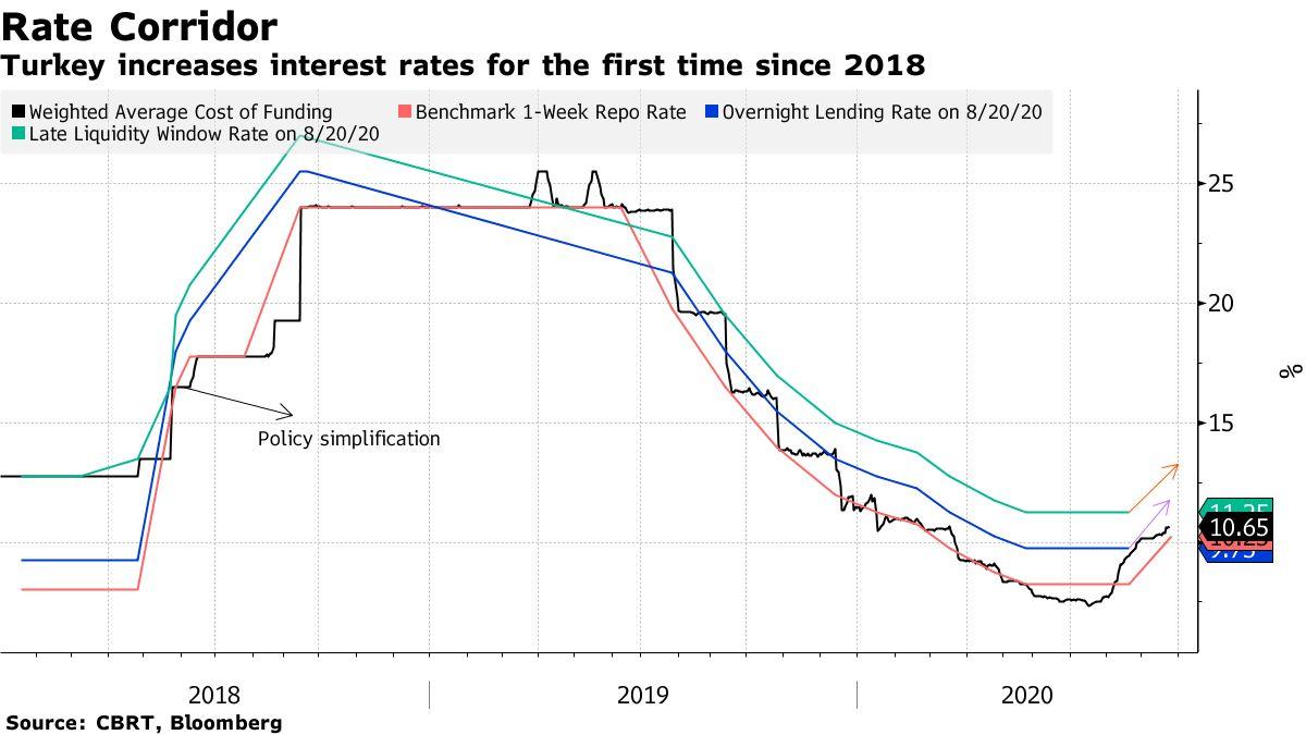 土耳其央行意外大幅加息!这次能否遏制里拉跌势?+掉期外汇交易