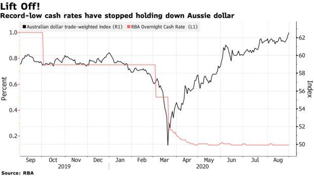 澳元已从年内低点飙升30% 接下来的走势取决于中国?,大通金融