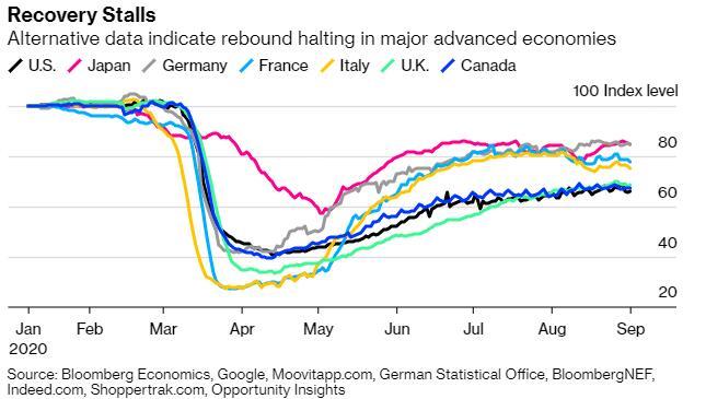 在今年结束之前 全球经济还将面临哪些风险? 外汇书籍