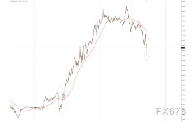 加拿大央行维稳利率鸽派不及预期 美元兑加元短线下挫10余点,模拟外汇交易平台