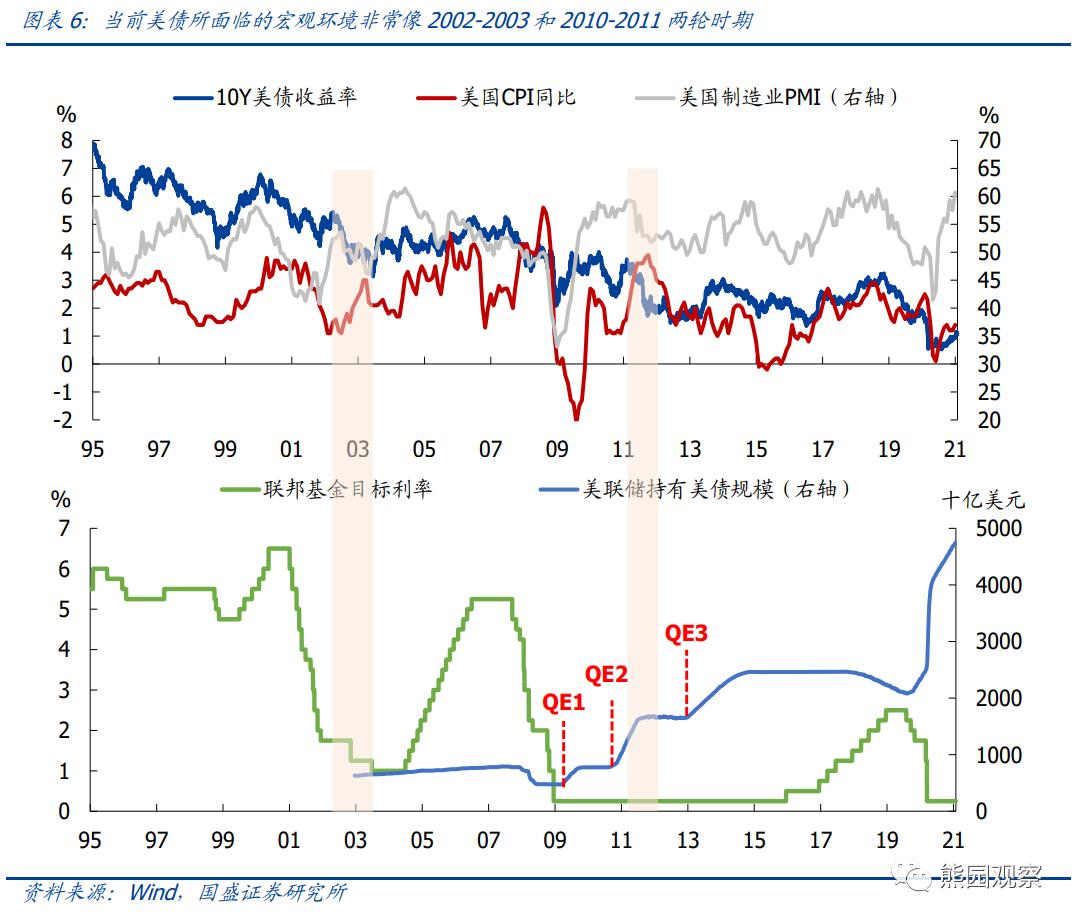 国盛宏观:美债收益率上行会有多快?+MBG Markets