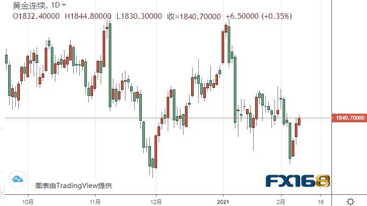 """美元指数""""大跌警报""""未解除 黄金期货有望再大涨近40美元,ZFX"""