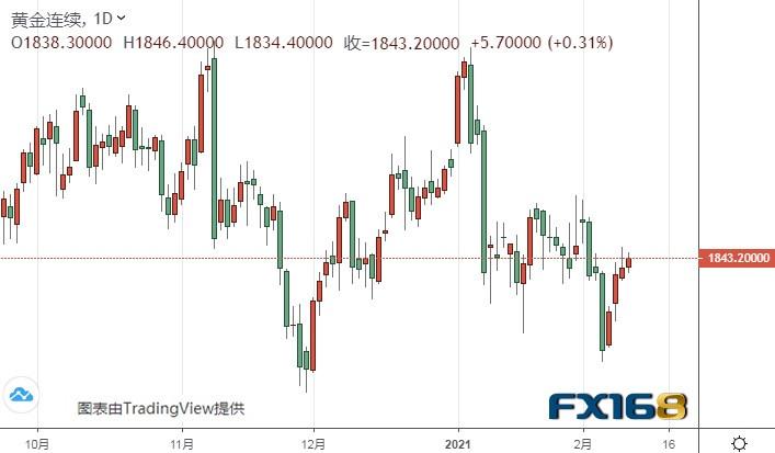 鲍威尔携美国CPI强势来袭 黄金期货恐还有大涨空间-外汇MT4平台