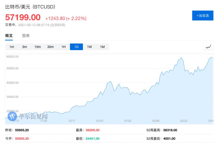股市才刚刚回血 比特币再度逼近历史新高|比特币价格_xdxex财经_xdxex网