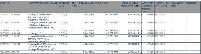 """比亚迪的""""铁杆股东""""开始减持了,2天套现24亿"""