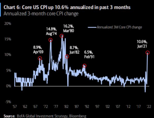 通胀猛如虎 美债也猛如虎?市场懵了