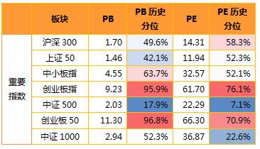 """金鹰周评丨市场仍待消化政策信号  关注制造业""""三剑客"""""""
