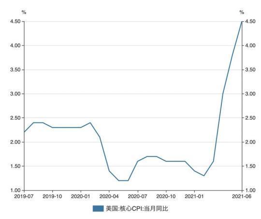 美通胀持续爆表提升紧缩预期 市场热议中国或提前降低LPR